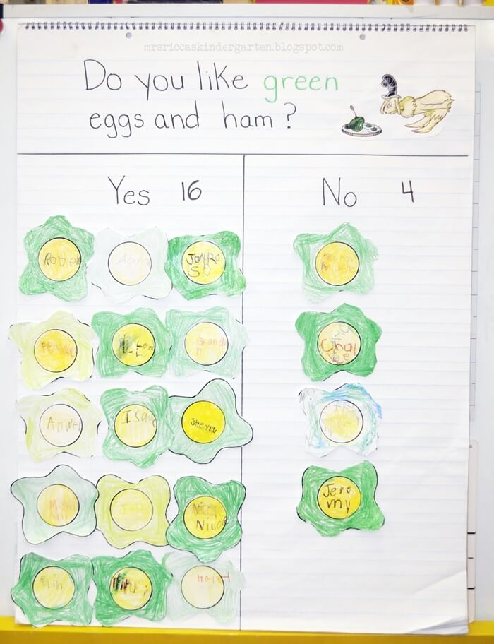 Green Eggs and Ham Graph from Mrs. Ricca's Kindergarten